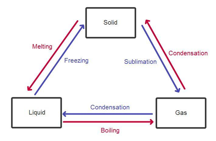 summary-of-interconversion-of-solid-liquid-and-gas