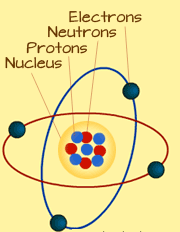 structure-of-an-atoms