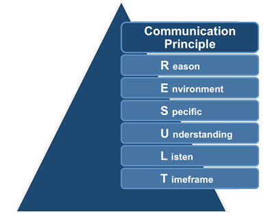 Effective_Communication_Principle